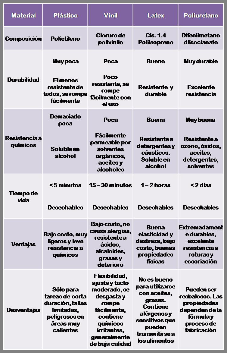 Tabla comparativa de materiales de guantes