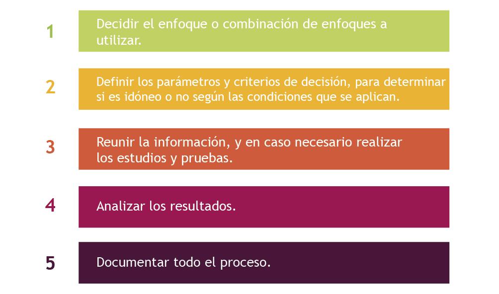 Proceso de validación HACCP